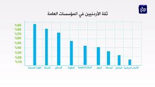 منتدى الاستراتيجيات الأردني تباين ثقة المواطن في المؤسسات العامة - (9-1-2018)
