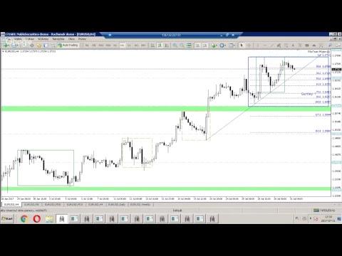LIVE - Harmonic Trading na rynku FOREX - każdy poniedziałek 12:00