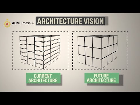 TOGAF ADM: Phase A Architecture Vision - A Quick Overview