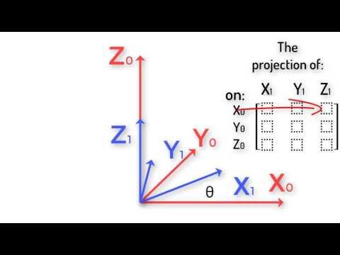 Robotics 1 U1 (Kinematics) S3 (Rotation Matrices) P1 (Rotation Matrices)