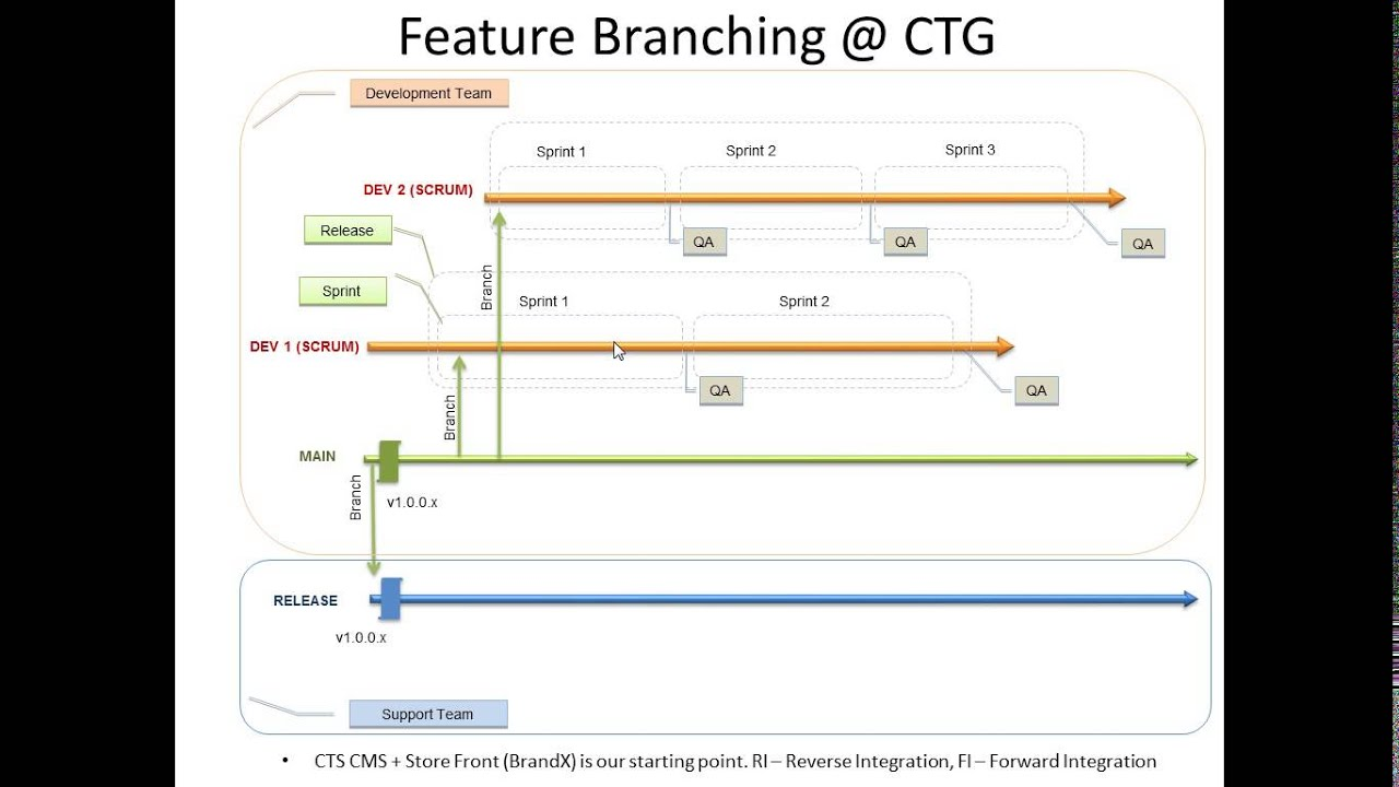 Branching and merging guidance for team foundation server | channel 9.
