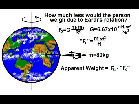 Physics - Mechanics: Gravity (5 of 20) The Effect of Earth's