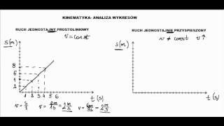 Ruchy - analiza wykresów zależności drogi od czasu