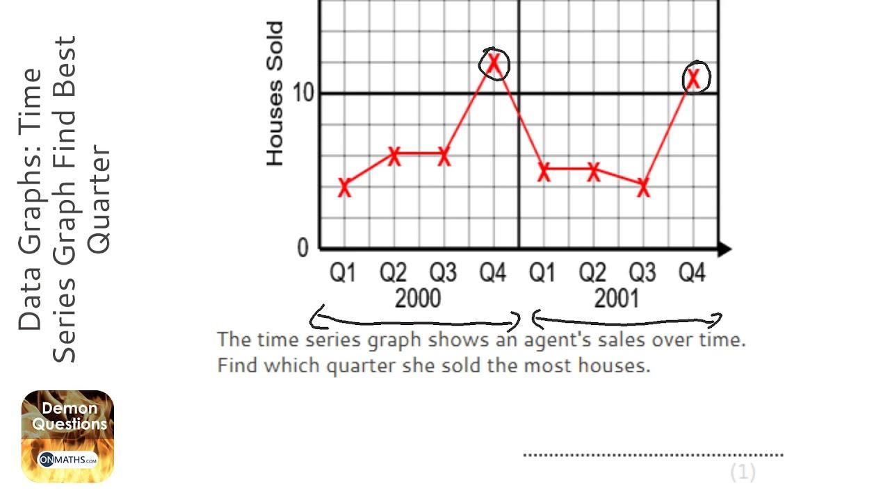 Data Graphs: Time Series Graph Find Best Quarter (Grade 3