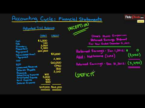 Preparing the Financial Statements (Financial Accounting Tutorial #25)