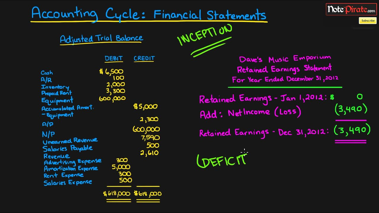 accounting financial statements Financial statement fraud is just what it sounds like – falsifying balance sheets,  income statements and cash-flow statements to fool the people.