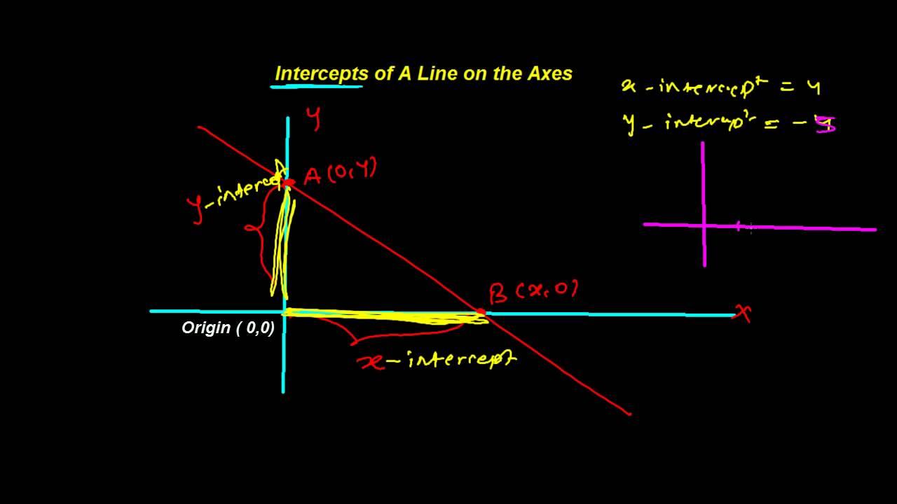 Intercept Form of Straight Line