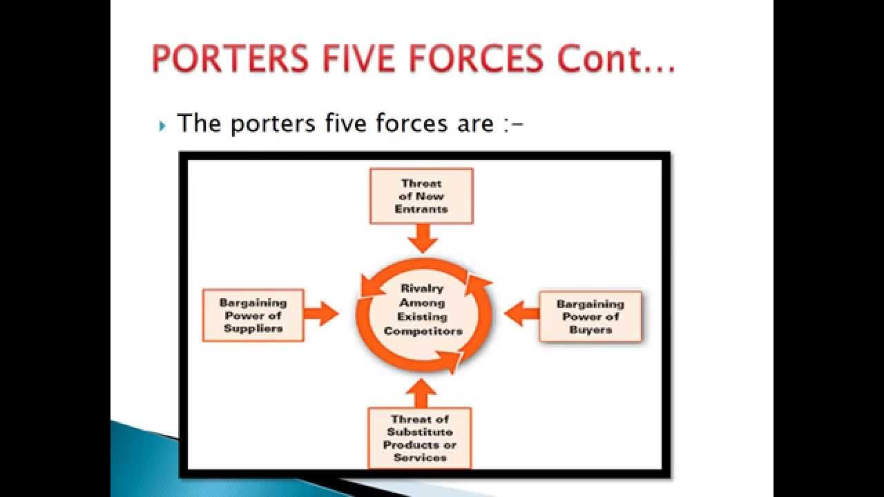 raytheon porters five forces The competitive forces that shape strategy — in under two minutes.