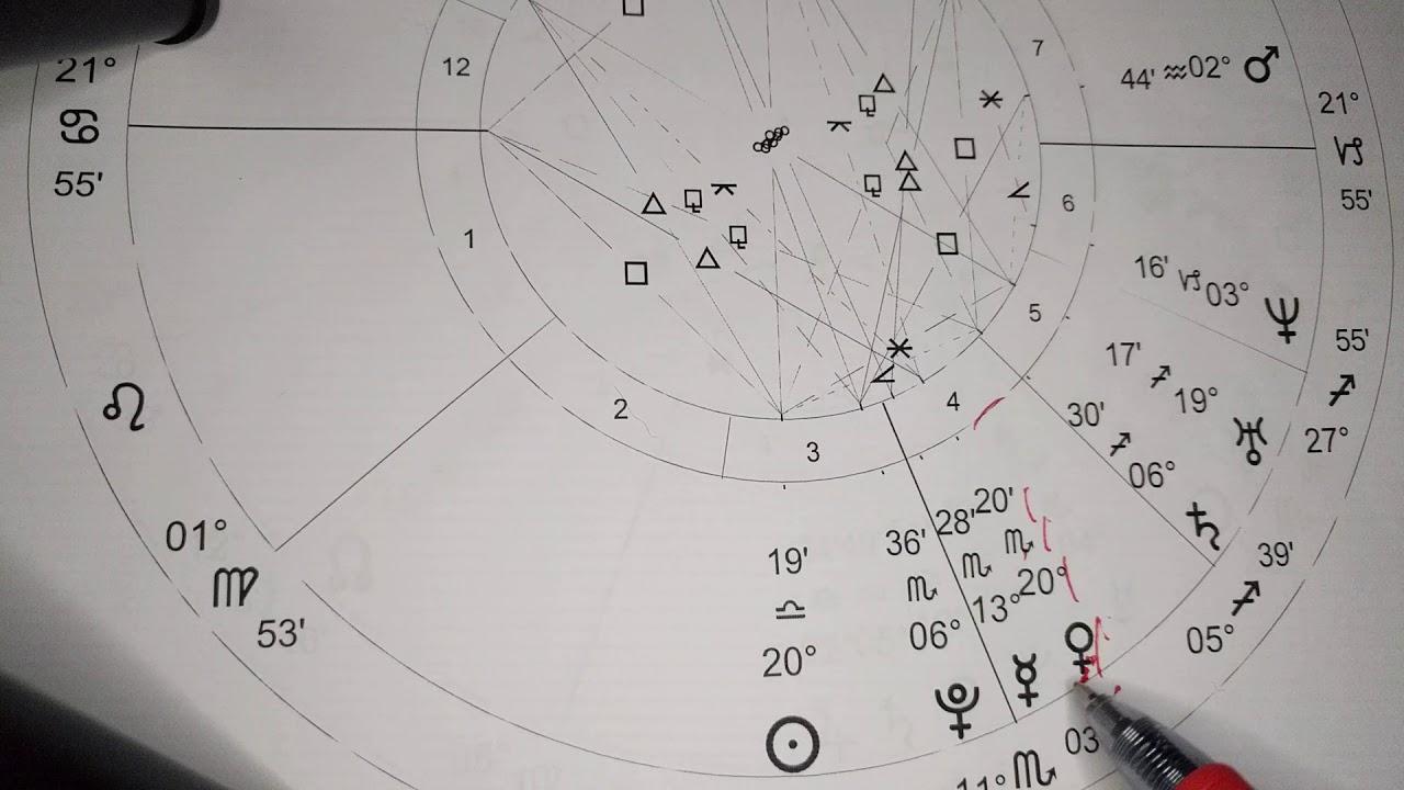 astrology midheaven taurus
