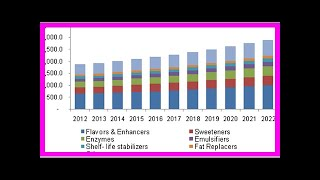 Breaking News | Global Food Additives Market Analysis, Growth, Trends & Forecast 2018-2023, With an