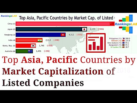 Top Asia, Pacific Countries by Market Capitalization of Listed Companies (1989-2018) Ranking [4K]