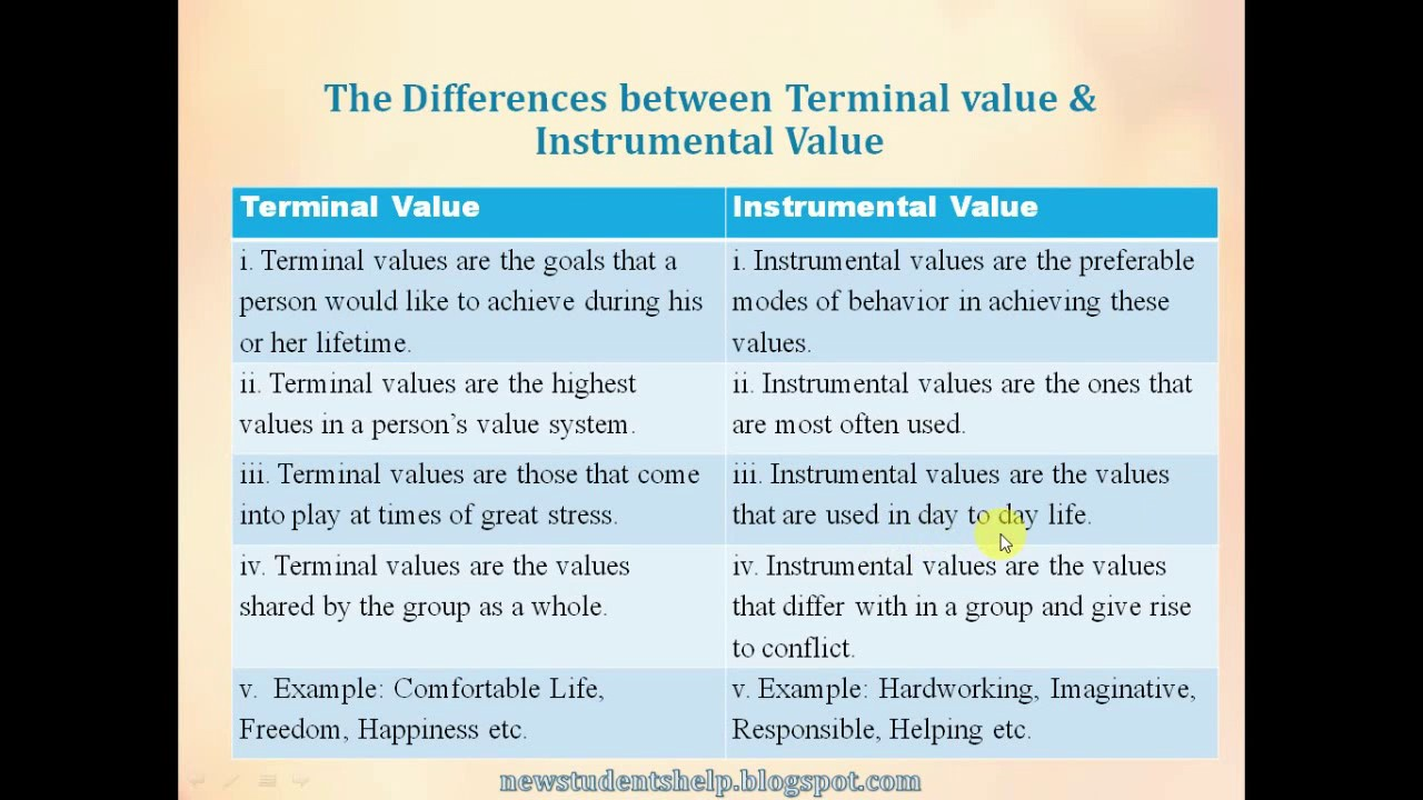 Terminal Values and Instrumental Values