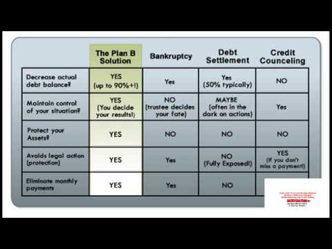 credit-card-debt-elimination-calculator