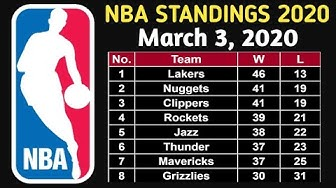 NBA Standings as of March 3, 2020 | Bucks Clinched Playoffs!