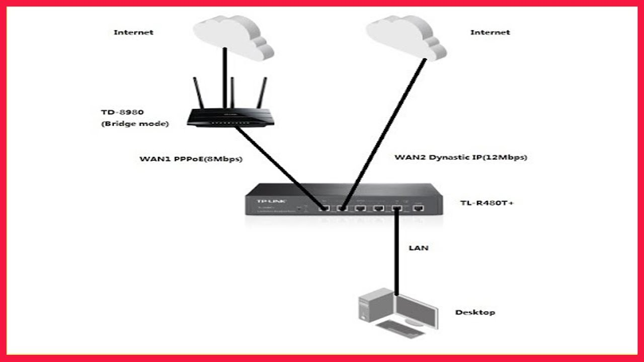 Tp Link Load Balance Router TL R470T+ and 2 DSL (Urdu)/hindi