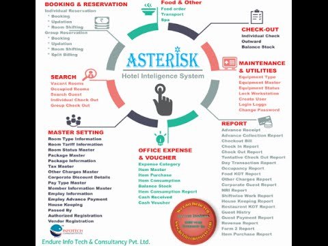 Endure InfoTech Asterisk Hotel Intelligence Smaart Track Sys