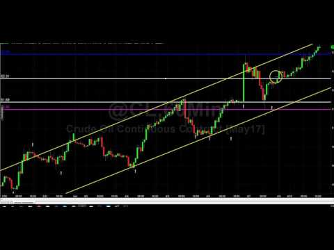 Understanding the price action in Crude Oil Trading (CL)
