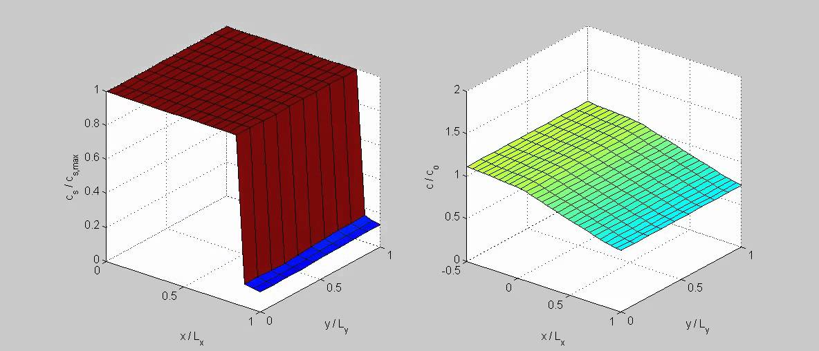 2D Pseudocapacitor Model at Constant Potential