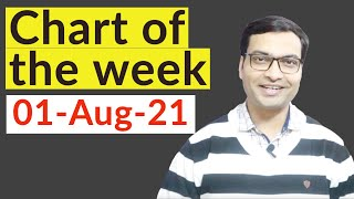 Chart of the week by Vivek Singhal | Trading with Vivek chart of the week | Hindi