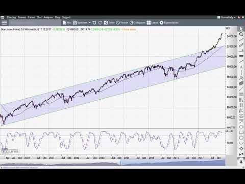 Dow Jones: 25.000 … und danach noch höher? - Chart Flash 18.12.2017