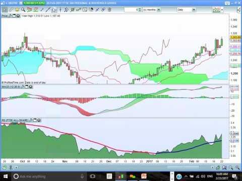 FTSE100, FTSE All Share & FTSE 350 Sector Rotation Market Review.