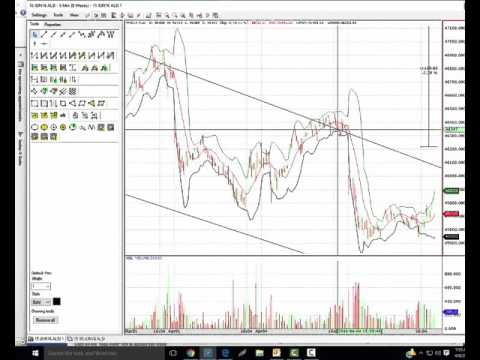 Shouth Africa top 40 index -  Break down channel or not