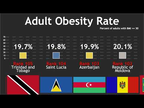 Country Obesity Rate Comparison