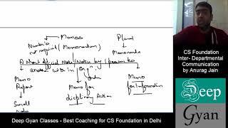CS Foundation Business Communication - Inter-Departmental Communication