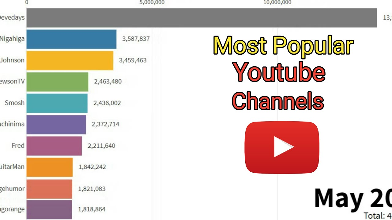 Top 15 Most Subscribed Youtube Channels comparison in the ...