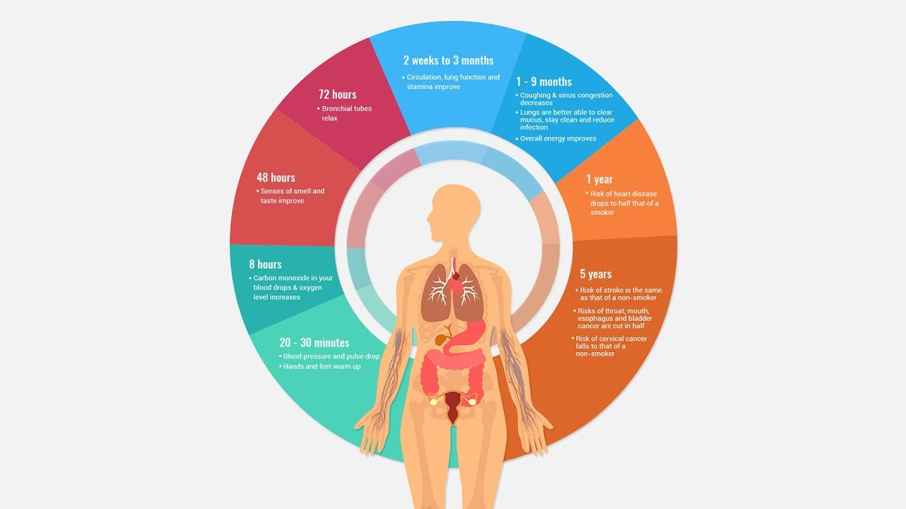 What happens to the body after quitting smoking