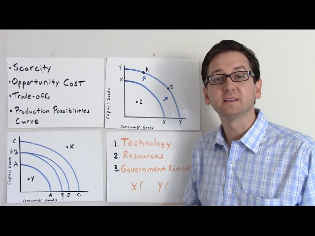Scarcity, Opportunity Cost, Trade-Offs & The Production Possibilities Curve