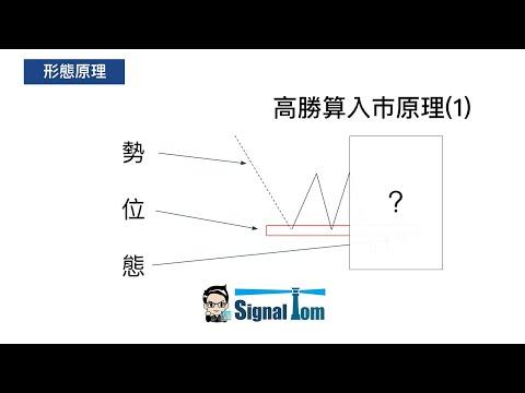 高勝算外匯入巿形態(1) - 雙支持阻力 行為技術分析