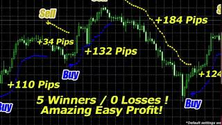 99 - 200 Pips Every Day with this forex indicators mt4