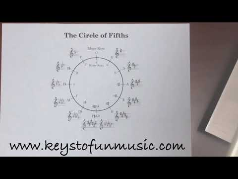 Epsiode 17- The circle of 5ths!