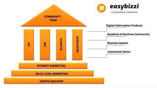 Краткая презентация EasyBizzi Community  2 12 2017г