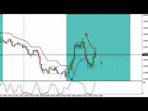 Ultra trend forex indicator (setup)tutorial.mp4