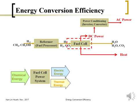 Fuel Cell (07-12) Electrode Kinetics - Energy Conversion Efficiency