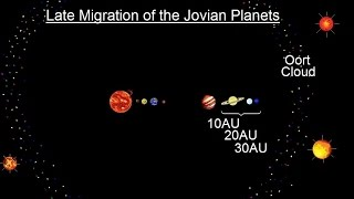 Astronomy - Ch. 8: Origin of the Solar System (15 of 19) Late Migration of the Jovian Planets