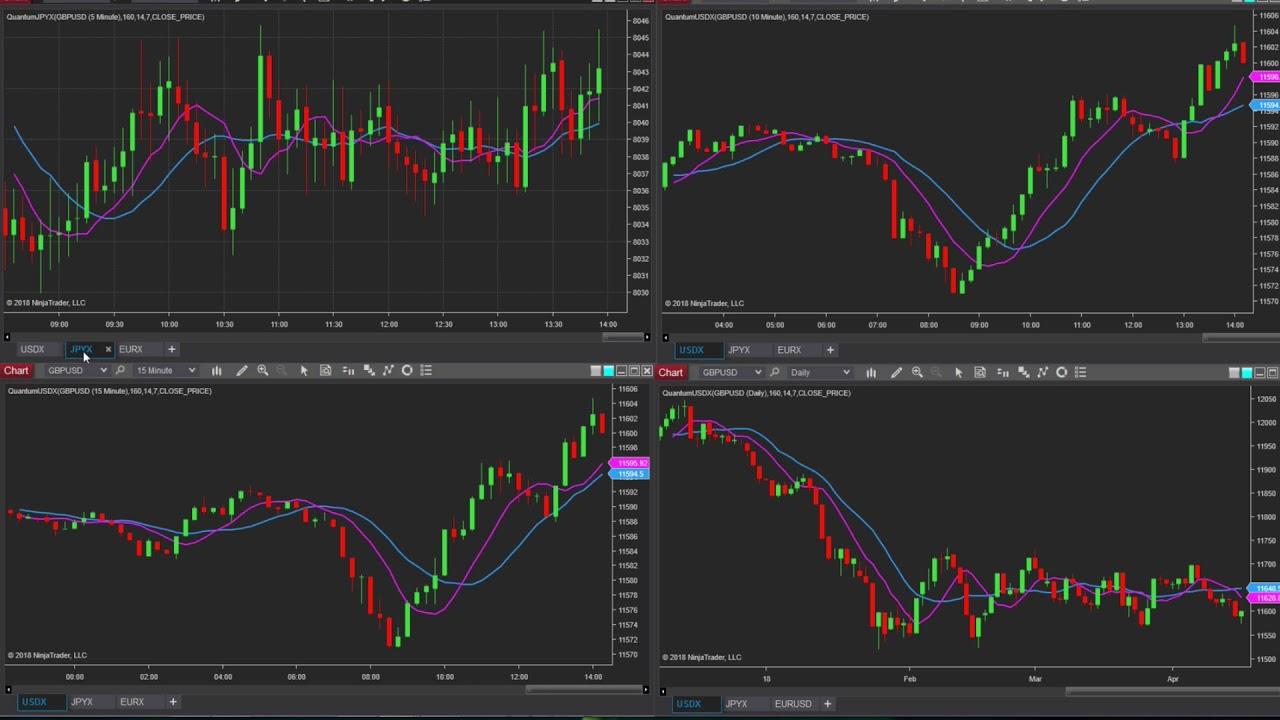 Currency Indices On Ninjatrader Usdx Jpyx And Eurx Youtube