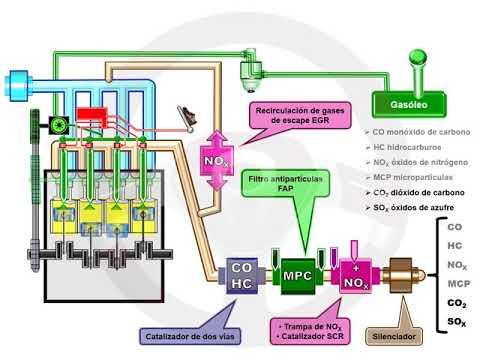 ASÍ FUNCIONA EL AUTOMÓVIL (I) - 1.13 Alimentación y encendido del motor diésel (9/13)