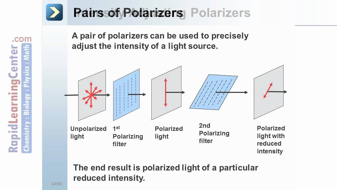 Rapid Learning Physical Optics Polarizing Of Light