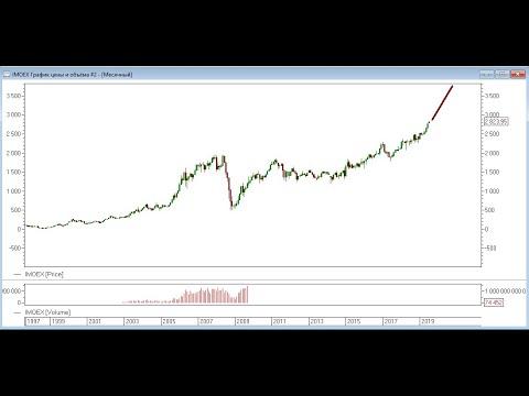 Индекс Мосбиржи. Индекс акций ММВБ.
