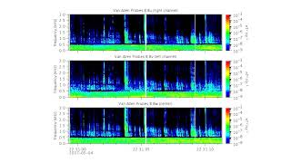 Whistler Waves Recorded by NASA's Van Allen Probes