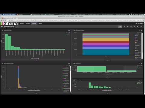 Twitter analyis using Kibana & ELK stack (Elastisearch, Logstash, Kibana)