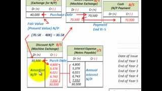 Property Plant And Equipment Asset Capitalization (Deferred Payment Contract,Single Pmt)