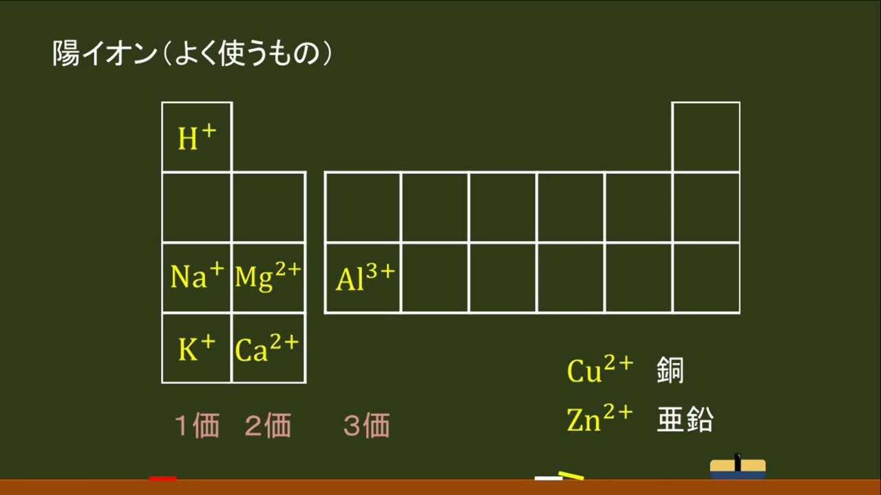高校化学・イオン〕陽イオン(よ...