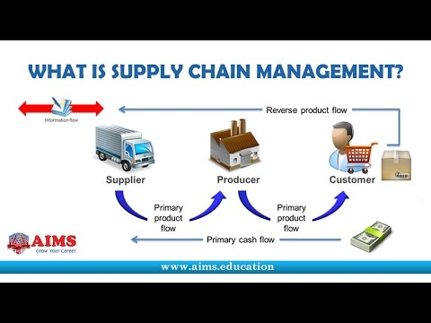 What is Supply Chain Management? Definition and Introduction | AIMS UK
