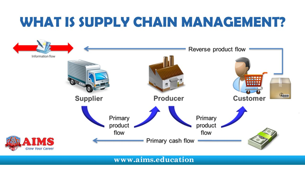 Basic Logistics and Supply Chain Management