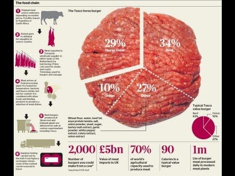 EXCLUSIVE: Horse Meat UK Burger Scandal