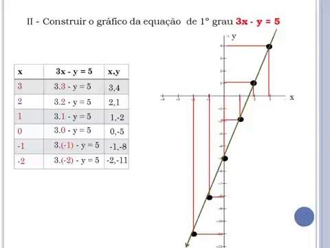 Geometria Analítica (Equação da Reta (Posições relativas ...
